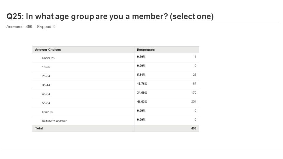 Q25: In what age group are you a member? (select one) Answered: 490 Skipped: 0