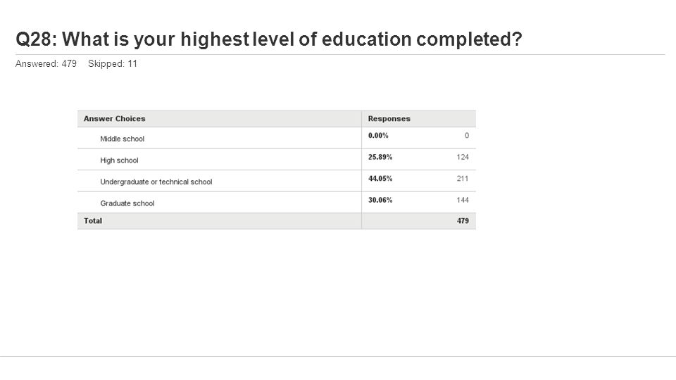 Q28: What is your highest level of education completed? Answered: 479 Skipped: 11