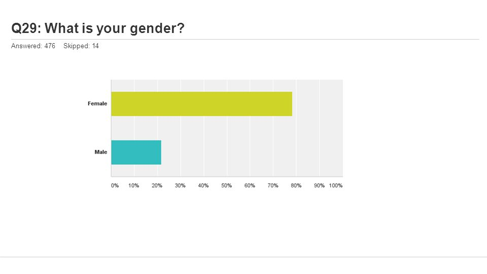 Q29: What is your gender? Answered: 476 Skipped: 14