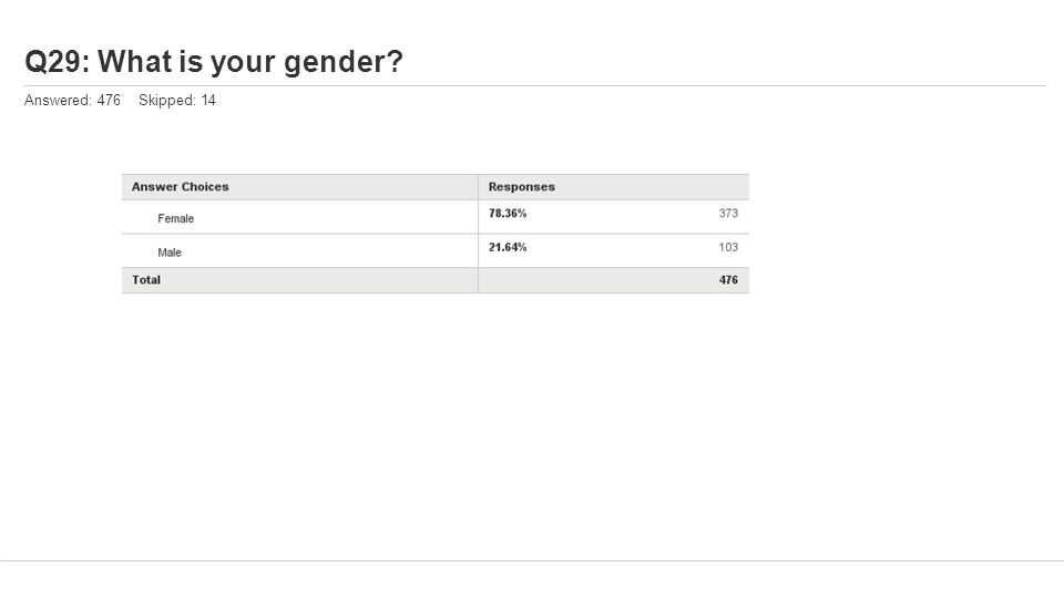 Q29: What is your gender Answered: 476 Skipped: 14