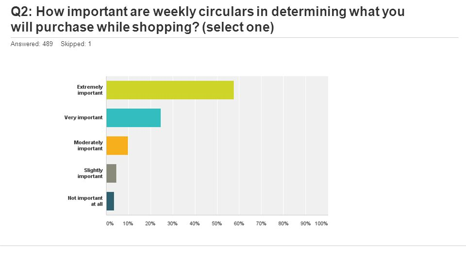 Q2: How important are weekly circulars in determining what you will purchase while shopping.