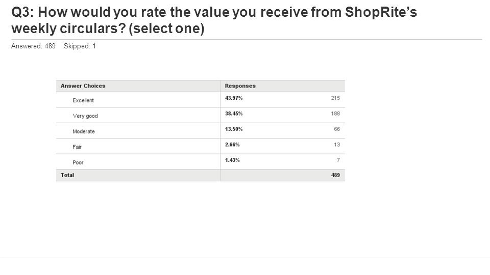 Q3: How would you rate the value you receive from ShopRite's weekly circulars? (select one) Answered: 489 Skipped: 1