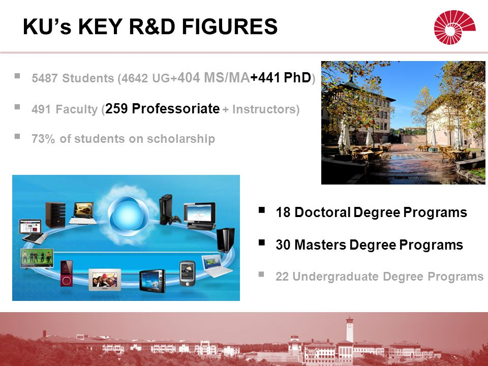  5487 Students (4642 UG+ 404 MS/MA+441 PhD )  491 Faculty ( 259 Professoriate + Instructors)  73% of students on scholarship KU's KEY R&D FIGURES  18 Doctoral Degree Programs  30 Masters Degree Programs  22 Undergraduate Degree Programs