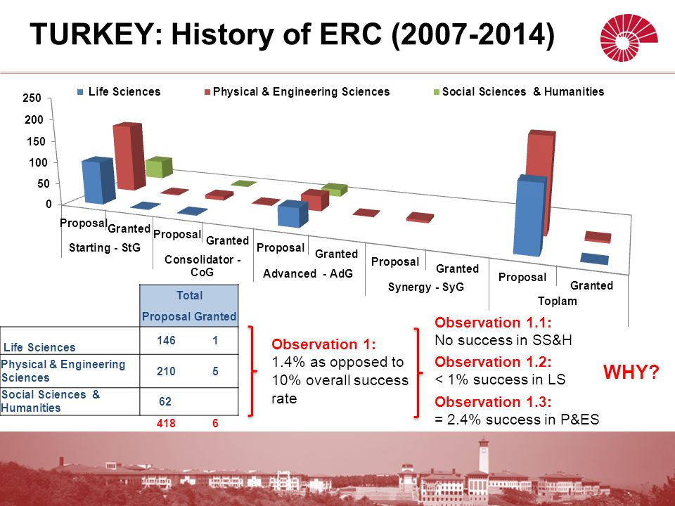 TURKEY: History of ERC (2007-2014) Total ProposalGranted Life Sciences 1461 Physical & Engineering Sciences 2105 Social Sciences & Humanities 62 4186