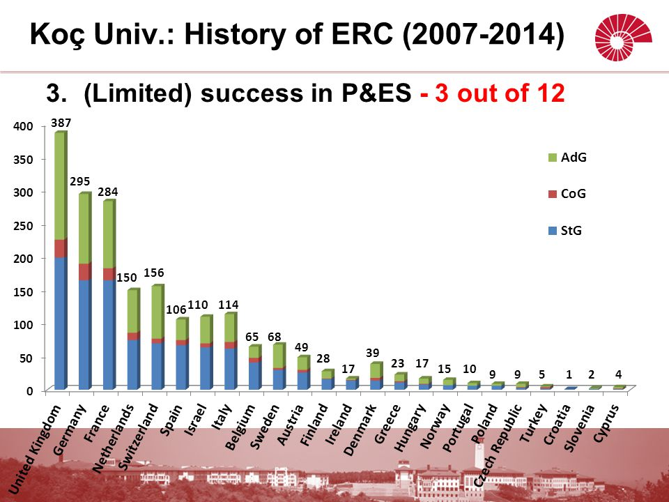 3.(Limited) success in P&ES - 3 out of 12 Koç Univ.: History of ERC (2007-2014)
