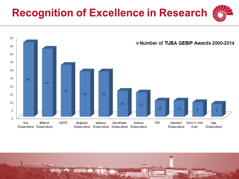 Recognition of Excellence in Research 21