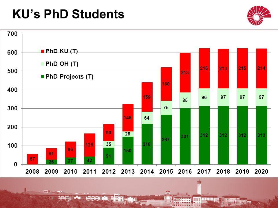KU's PhD Students
