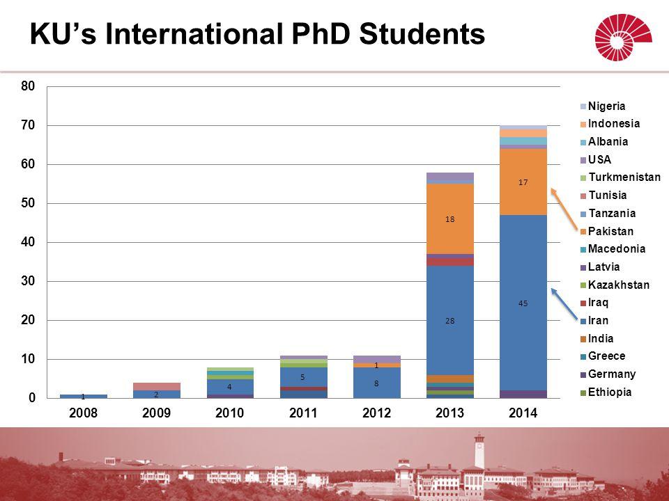 KU's International PhD Students
