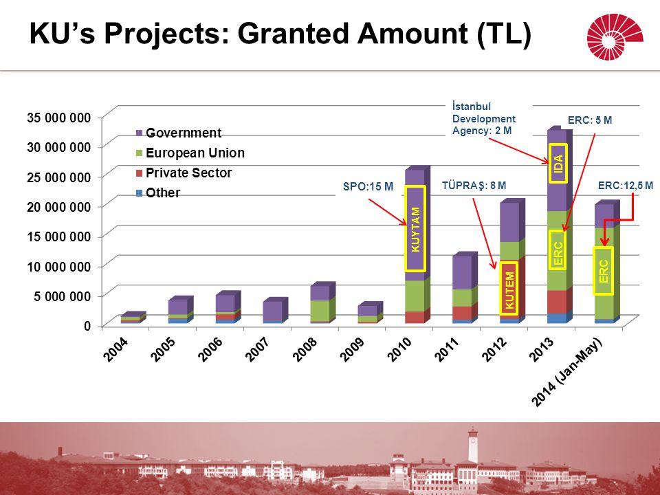 ERC IDA ERC SPO:15 M TÜPRAŞ: 8 M İstanbul Development Agency: 2 M ERC:12,5 M KU's Projects: Granted Amount (TL) KUYTAM