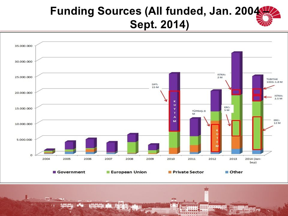 Funding Sources (All funded, Jan. 2004 – Sept. 2014)