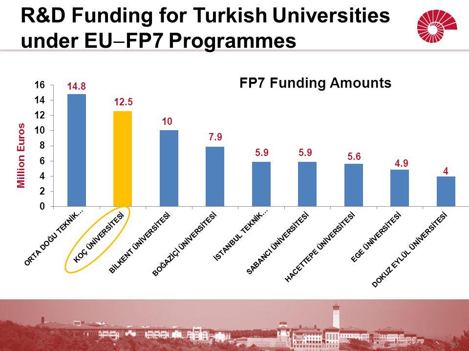 27 R&D Funding for Turkish Universities under EU  FP7 Programmes