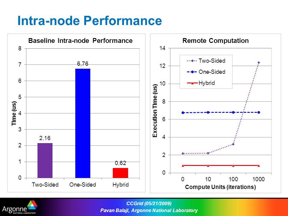 Intra-node Performance CCGrid (05/21/2009) Pavan Balaji, Argonne National Laboratory