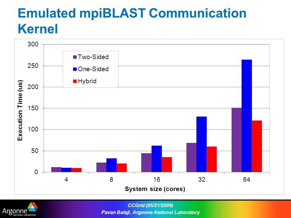 Emulated mpiBLAST Communication Kernel CCGrid (05/21/2009) Pavan Balaji, Argonne National Laboratory