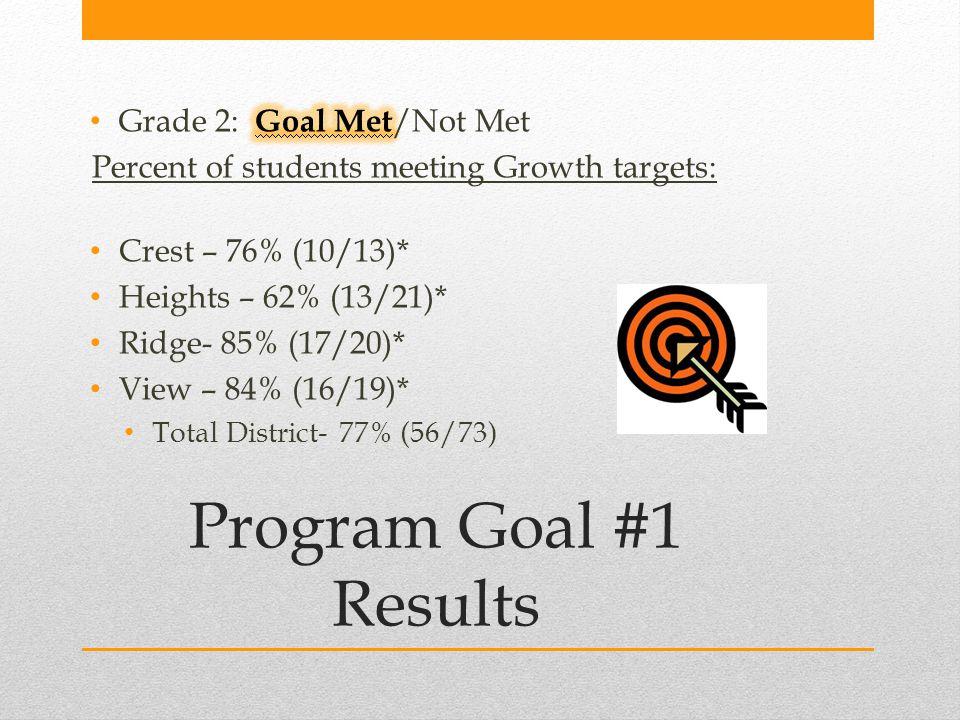 Program Goal #1 Results