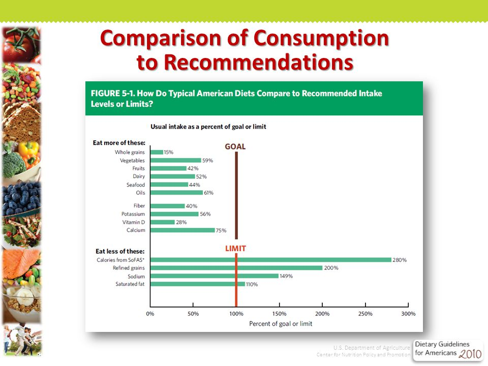 Comparison of Consumption to Recommendations U.S.
