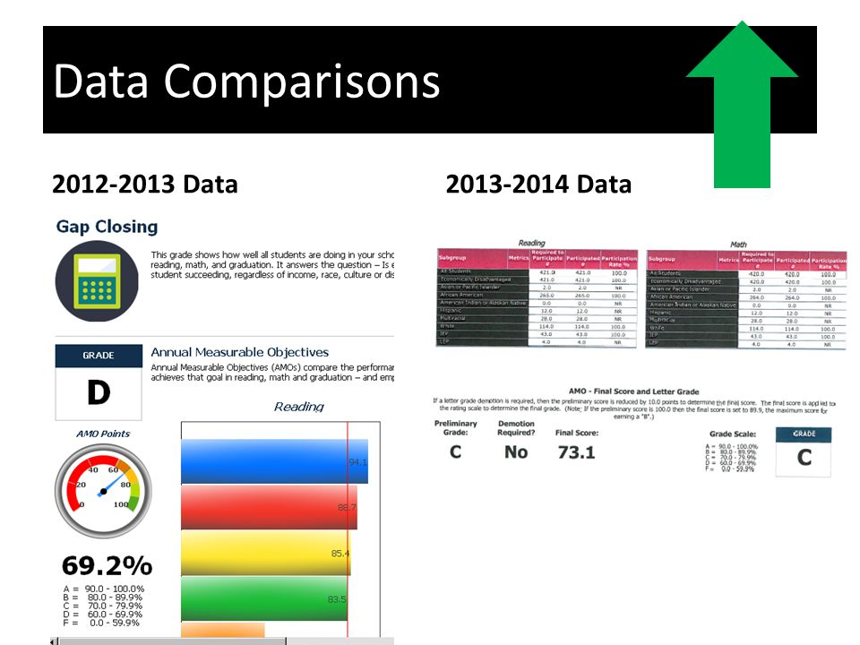 2012-2013 Data2013-2014 Data Data Comparisons