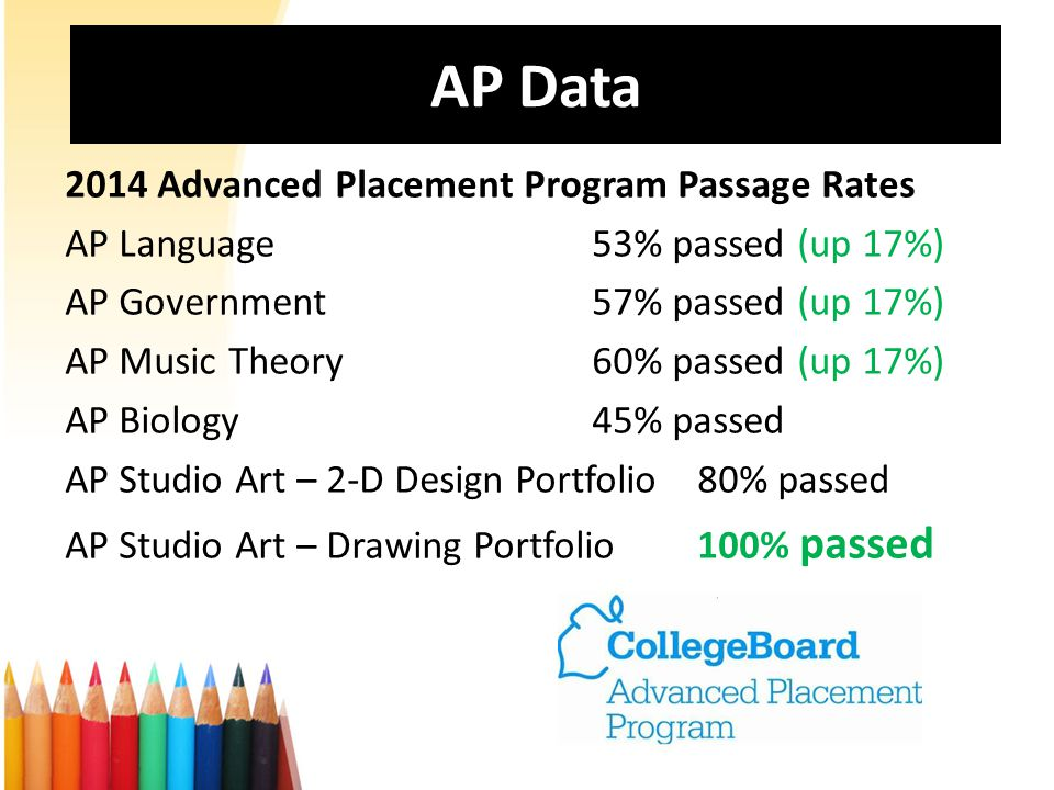 AP Data 2014 Advanced Placement Program Passage Rates AP Language53% passed (up 17%) AP Government57% passed (up 17%) AP Music Theory60% passed (up 17%) AP Biology45% passed AP Studio Art – 2-D Design Portfolio80% passed AP Studio Art – Drawing Portfolio 100% passed
