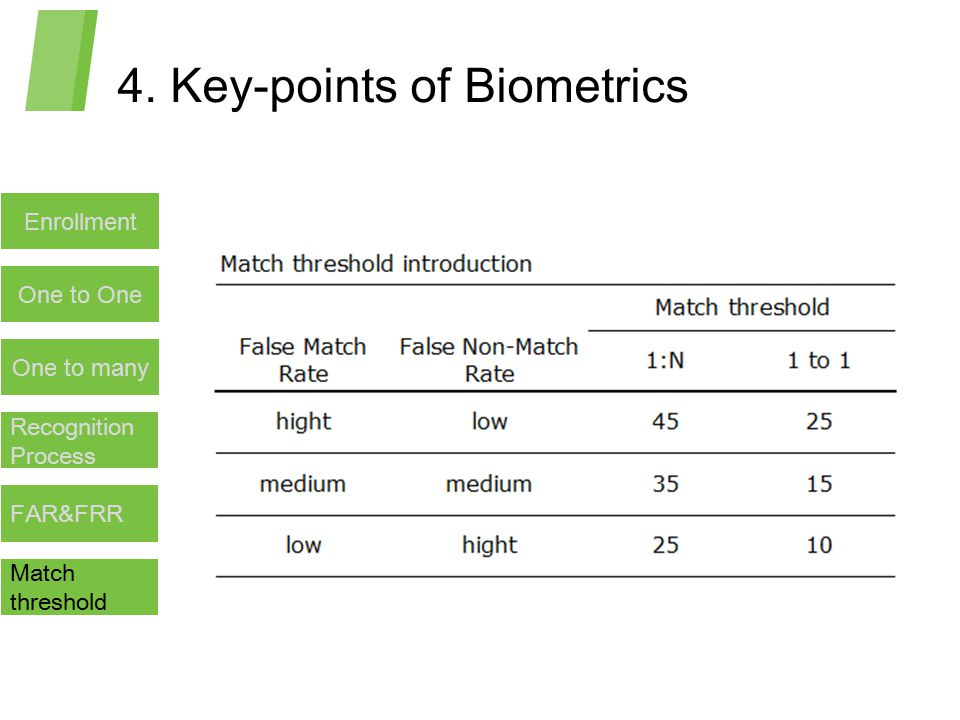 4. Key-points of Biometrics Enrollment One to One Recognition Process One to many FAR&FRR Match threshold