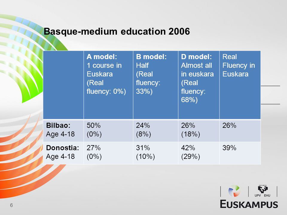A model: 1 course in Euskara (Real fluency: 0%) B model: Half (Real fluency: 33%) D model: Almost all in euskara (Real fluency: 68%) Real Fluency in Euskara Bilbao: Age 4-18 50% (0%) 24% (8%) 26% (18%) 26% Donostia: Age 4-18 27% (0%) 31% (10%) 42% (29%) 39% 6 Basque-medium education 2006