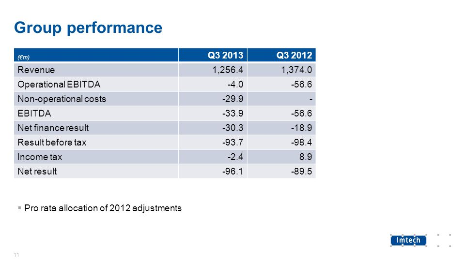 Group performance 11 (€m) Q3 2013Q3 2012 Revenue1,256.41,374.0 Operational EBITDA-4.0-56.6 Non-operational costs-29.9- EBITDA-33.9-56.6 Net finance re