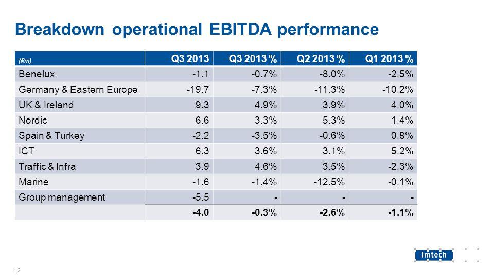 Breakdown operational EBITDA performance 12 (€m) Q3 2013Q3 2013 %Q2 2013 %Q1 2013 % Benelux-1.1-0.7%-8.0%-2.5% Germany & Eastern Europe-19.7-7.3%-11.3