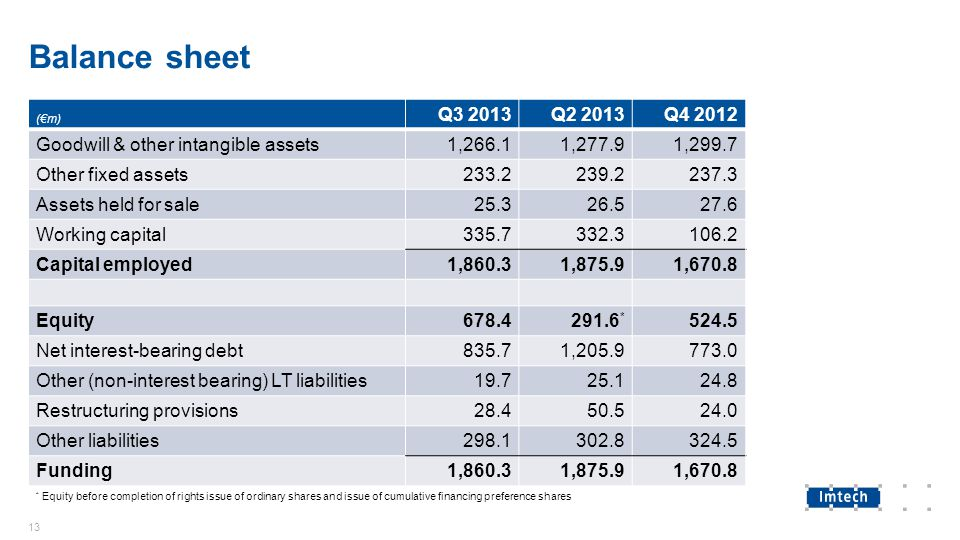 Balance sheet 13 (€m) Q3 2013Q2 2013Q4 2012 Goodwill & other intangible assets1,266.11,277.91,299.7 Other fixed assets233.2239.2237.3 Assets held for sale25.326.527.6 Working capital335.7332.3106.2 Capital employed1,860.31,875.91,670.8 Equity678.4291.6 * 524.5 Net interest-bearing debt835.71,205.9773.0 Other (non-interest bearing) LT liabilities19.725.124.8 Restructuring provisions28.450.524.0 Other liabilities298.1302.8324.5 Funding1,860.31,875.91,670.8 * Equity before completion of rights issue of ordinary shares and issue of cumulative financing preference shares
