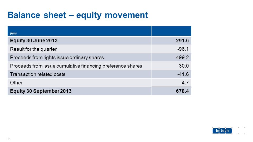 Balance sheet – equity movement (€m) Equity 30 June 2013291.6 Result for the quarter-96.1 Proceeds from rights issue ordinary shares499.2 Proceeds fro