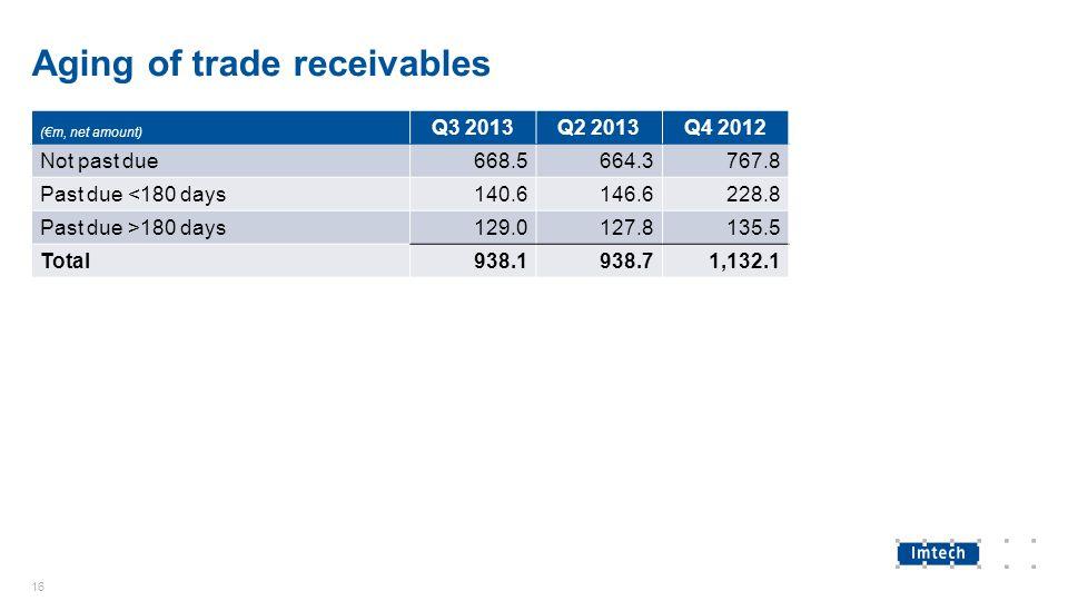 Aging of trade receivables (€m, net amount) Q3 2013Q2 2013Q4 2012 Not past due668.5664.3767.8 Past due <180 days140.6146.6228.8 Past due >180 days129.