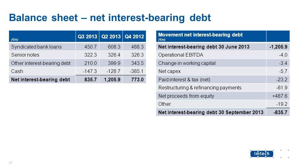 Balance sheet – net interest-bearing debt (€m) Q3 2013Q2 2013Q4 2012 Syndicated bank loans450.7608.3488.3 Senior notes322.3326.4326.3 Other interest-b