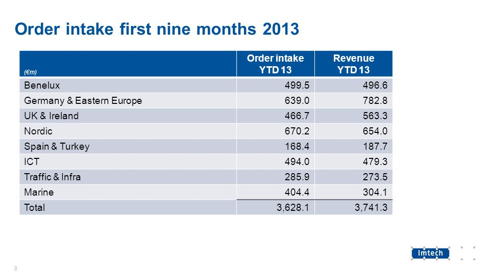 Order intake first nine months 2013 (€m) Order intake YTD 13 Revenue YTD 13 Benelux499.5496.6 Germany & Eastern Europe639.0782.8 UK & Ireland466.7563.