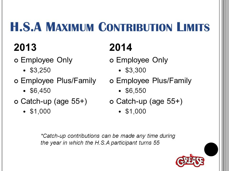 H.S.A M AXIMUM C ONTRIBUTION L IMITS 2013 Employee Only $3,250 Employee Plus/Family $6,450 Catch-up (age 55+) $1,000 2014 Employee Only $3,300 Employee Plus/Family $6,550 Catch-up (age 55+) $1,000 *Catch-up contributions can be made any time during the year in which the H.S.A participant turns 55