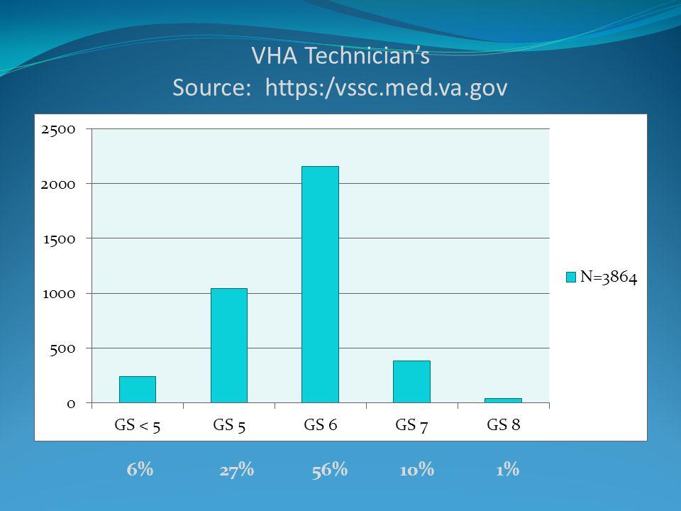 VHA Technician's Source: https:/vssc.med.va.gov 6% 27% 56% 10% 1%