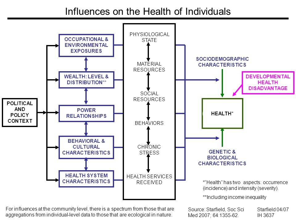 Influences on the Health of Individuals For influences at the community level, there is a spectrum from those that are aggregations from individual-level data to those that are ecological in nature.