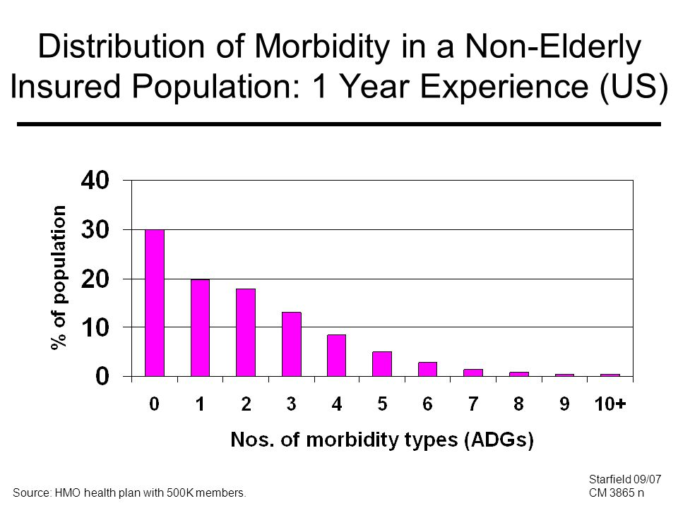 Distribution of Morbidity in a Non-Elderly Insured Population: 1 Year Experience (US) Source: HMO health plan with 500K members.
