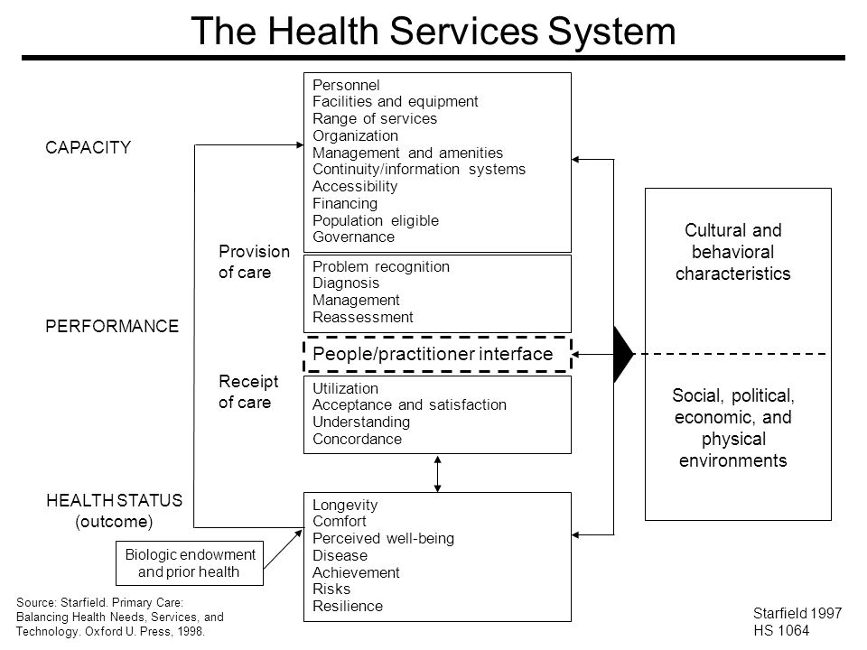The Health Services System Starfield 1997 97-103 CAPACITY PERFORMANCE HEALTH STATUS (outcome) Provision of care Receipt of care Personnel Facilities and equipment Range of services Organization Management and amenities Continuity/information systems Accessibility Financing Population eligible Governance People/practitioner interface Cultural and behavioral characteristics Social, political, economic, and physical environments Biologic endowment and prior health Problem recognition Diagnosis Management Reassessment Utilization Acceptance and satisfaction Understanding Concordance Longevity Comfort Perceived well-being Disease Achievement Risks Resilience Source: Starfield.
