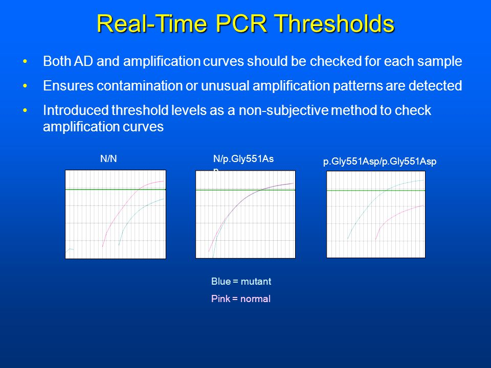 N/NN/p.Gly551As p p.Gly551Asp/p.Gly551Asp Real-Time PCR Thresholds Both AD and amplification curves should be checked for each sample Ensures contamin