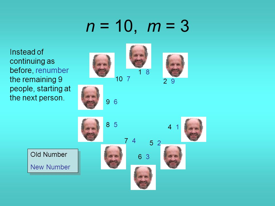 n = 10, m = 3 1 8 4 1 5 2 6 36 3 7 4 8 5 9 6 10 7 Instead of continuing as before, renumber the remaining 9 people, starting at the next person.