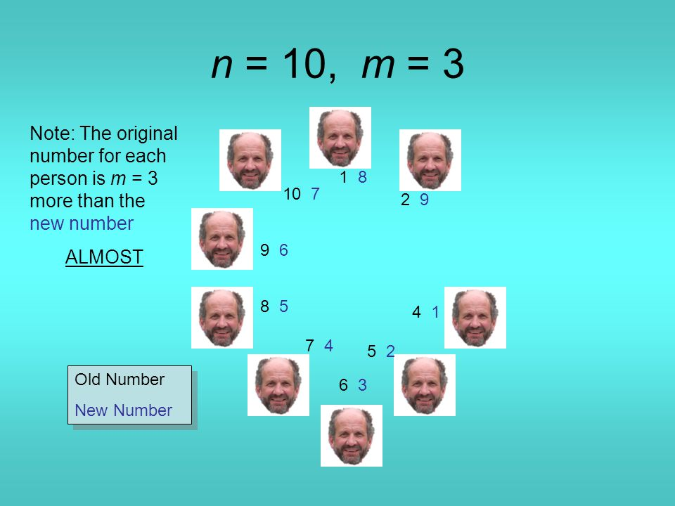 n = 10, m = 3 Note: The original number for each person is m = 3 more than the new number ALMOST 1 8 4 1 5 2 6 36 3 7 4 8 5 9 6 10 7 2 9 Old Number New Number Old Number New Number