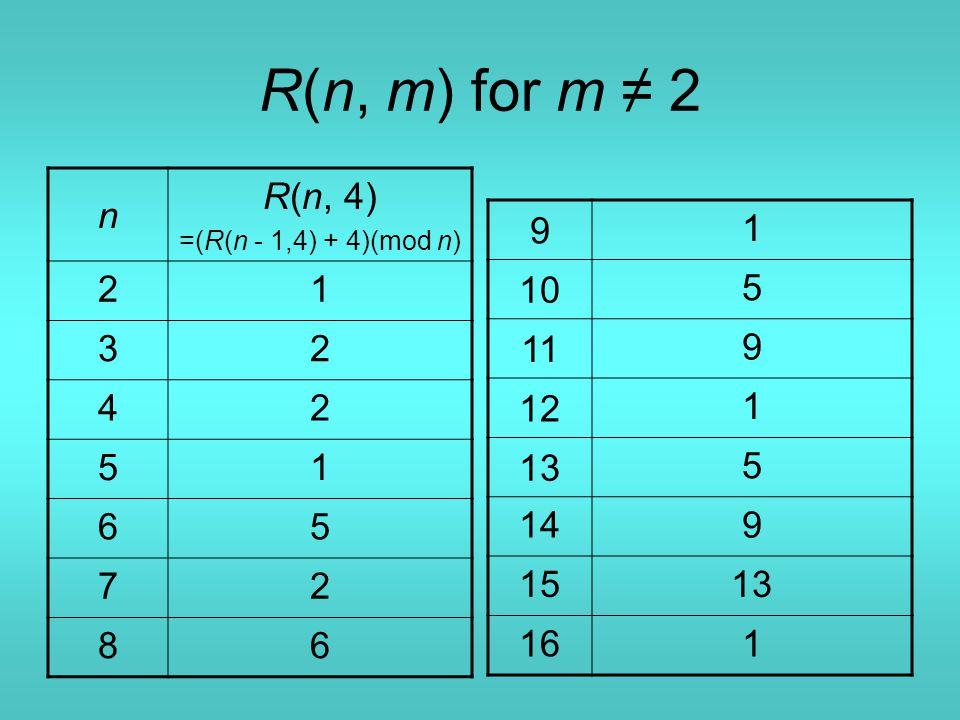 R(n, m) for m ≠ 2 n R(n, 4) =(R(n - 1,4) + 4)(mod n) 21 32 42 51 65 72 86 9 1 10 5 11 9 12 1 13 5 149 1513 161