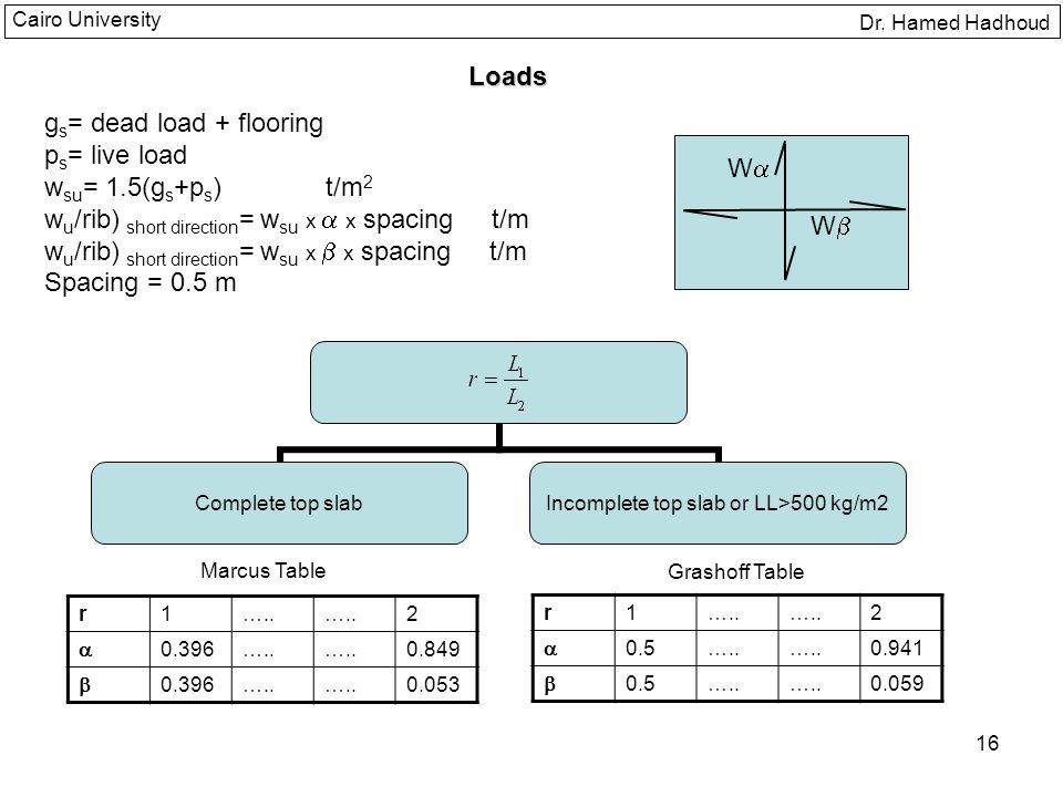 16 Dr. Hamed Hadhoud Cairo University Loads g s = dead load + flooring p s = live load w su = 1.5(g s +p s ) t/m 2 w u /rib) short direction = w su x