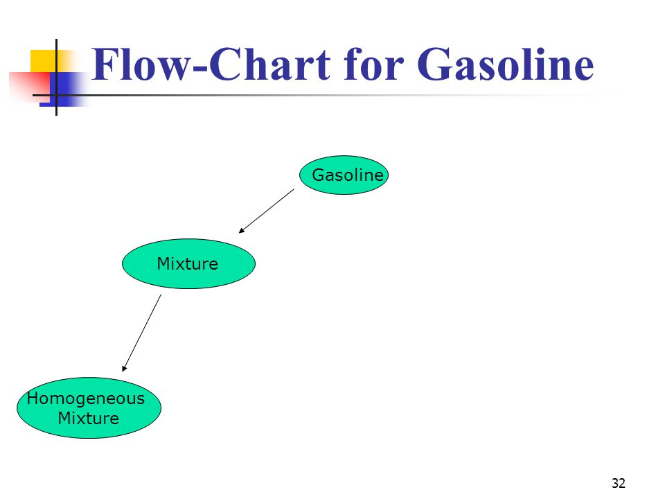32 Gasoline Mixture Homogeneous Mixture Flow-Chart for Gasoline