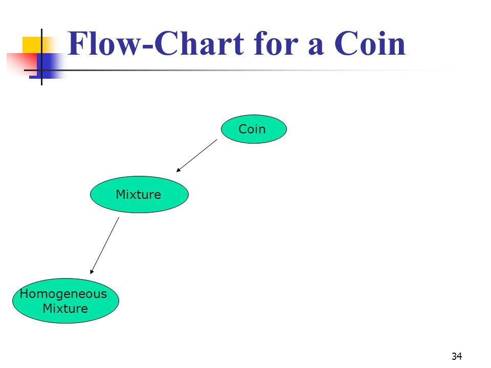 34 Flow-Chart for a Coin Coin Mixture Homogeneous Mixture