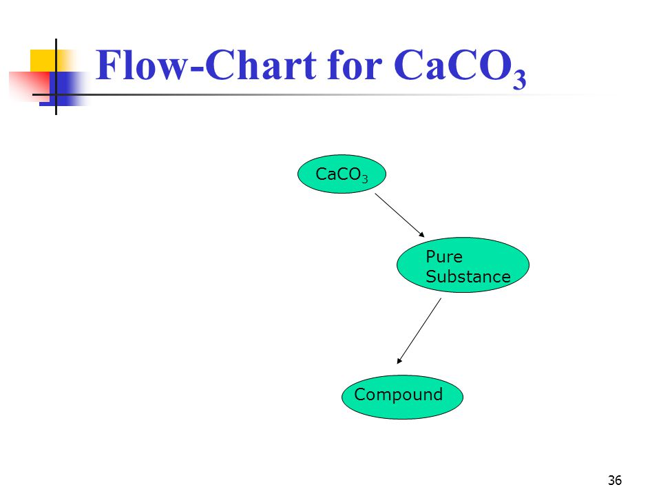 36 Flow-Chart for CaCO 3 CaCO 3 Pure Substance Compound