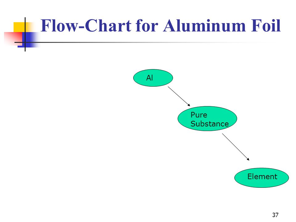 37 Flow-Chart for Aluminum Foil Al Pure Substance Element