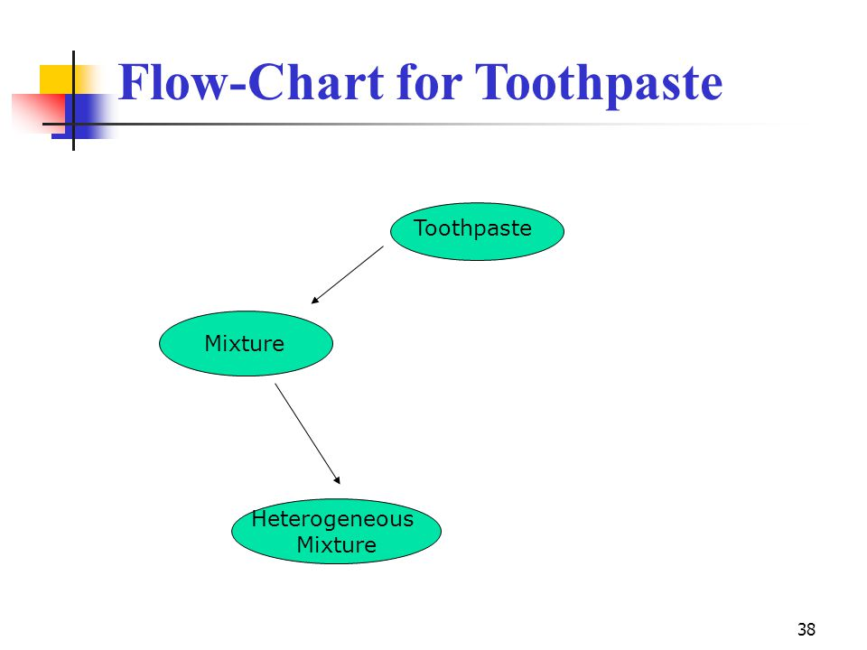 38 Flow-Chart for Toothpaste Toothpaste Mixture Heterogeneous Mixture