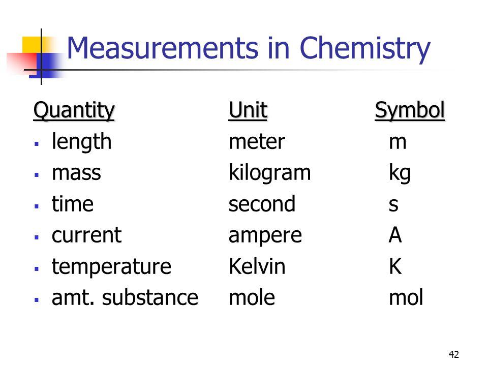 42 Measurements in Chemistry QuantityUnitSymbol  lengthmeter m  masskilogram kg  timesecond s  currentampere A  temperatureKelvin K  amt.