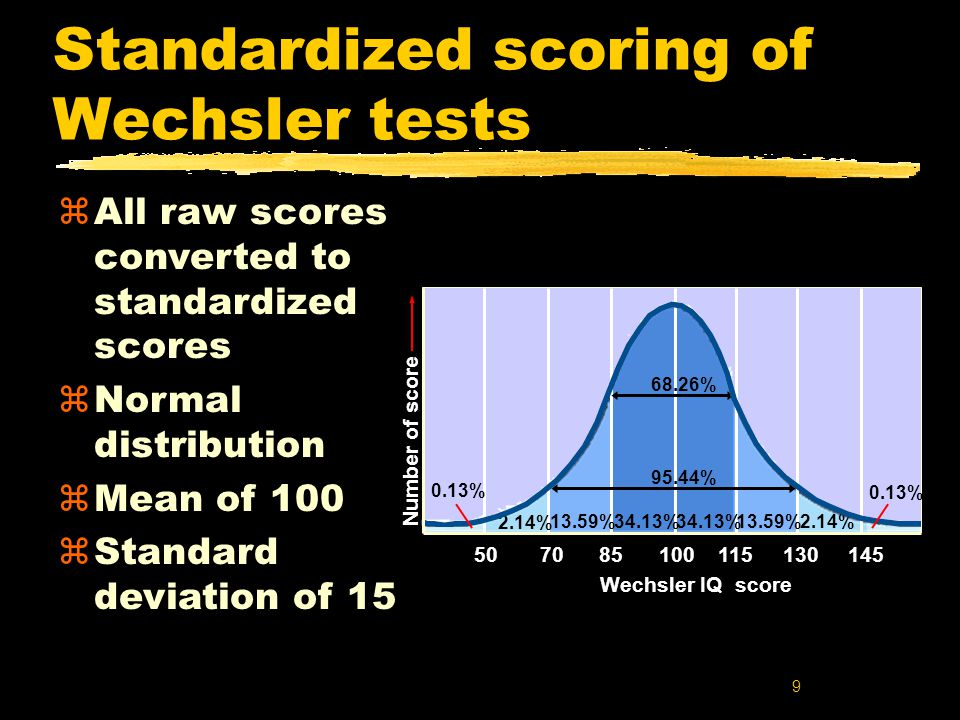 9 Standardized scoring of Wechsler tests zAll raw scores converted to standardized scores zNormal distribution zMean of 100 zStandard deviation of 15 50 70 85 100 115 130 145 2.14% 13.59%34.13% 13.59%2.14% 0.13% 95.44% 68.26% Wechsler IQ score Number of score