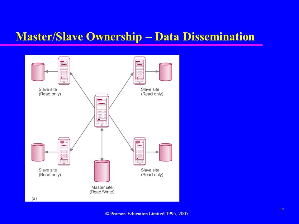 19 Master/Slave Ownership – Data Dissemination © Pearson Education Limited 1995, 2005