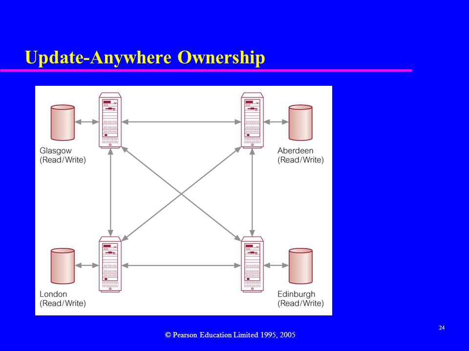 24 Update-Anywhere Ownership © Pearson Education Limited 1995, 2005