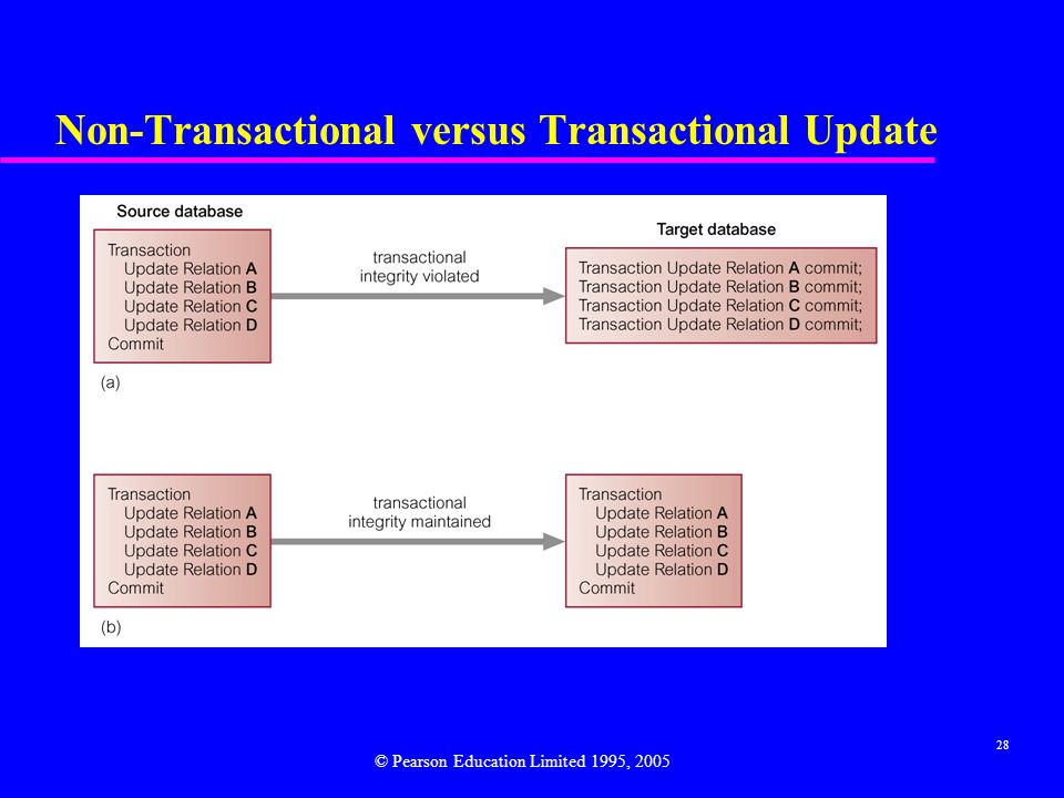 28 Non-Transactional versus Transactional Update © Pearson Education Limited 1995, 2005